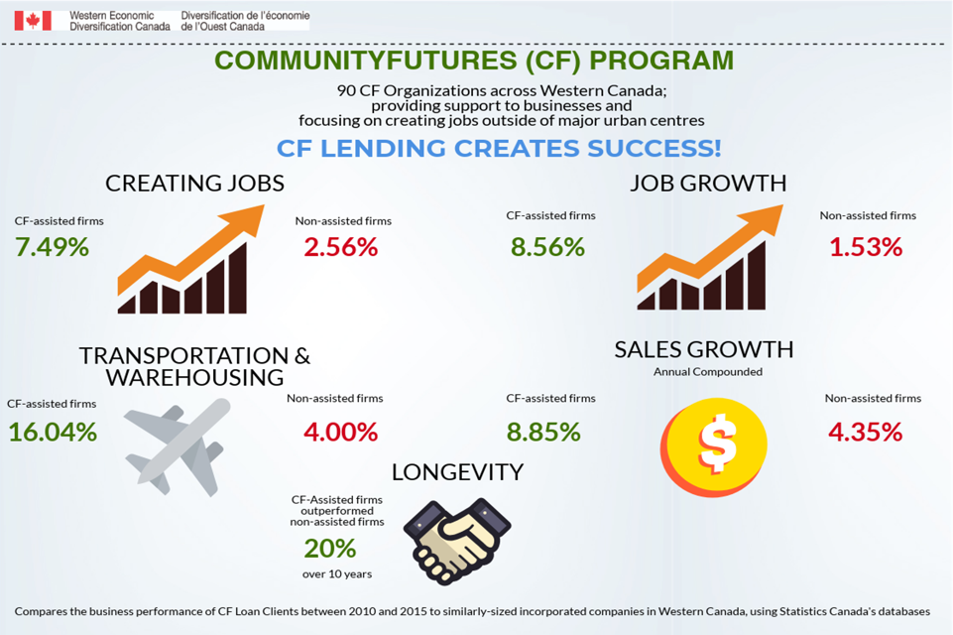 community-futures-lending-graph image